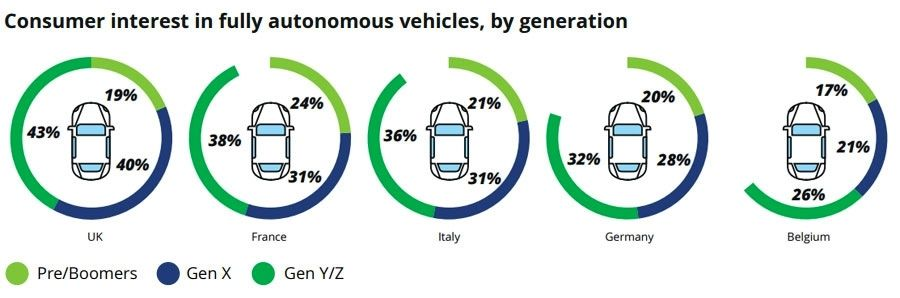 Consumer interest in fully autonomous vehicles - by generation