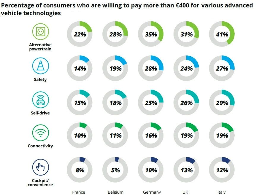 Consumers willing to pay more than 400 euro for technology type