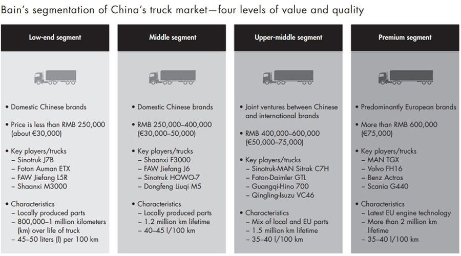 Bain's segmentation of China's truck market - four levels of value and quality