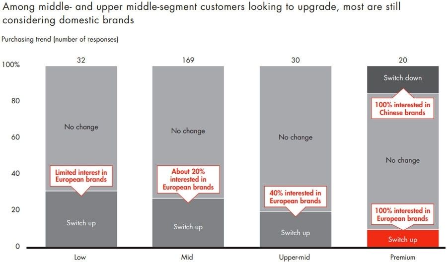 Among middle- and upper middle-segment customers looking to upgrade - most are still considering domestic brands