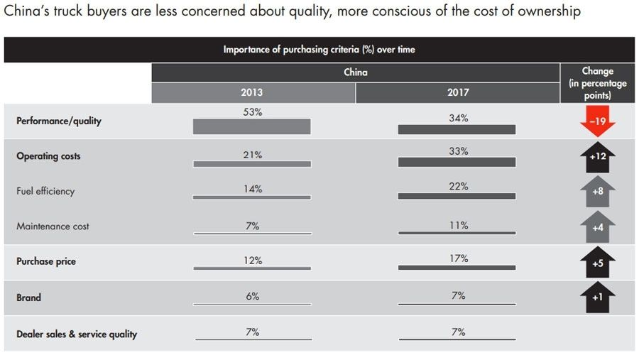 Chinas truck buyers are less concerned about quality - more conscious of the cost of ownership