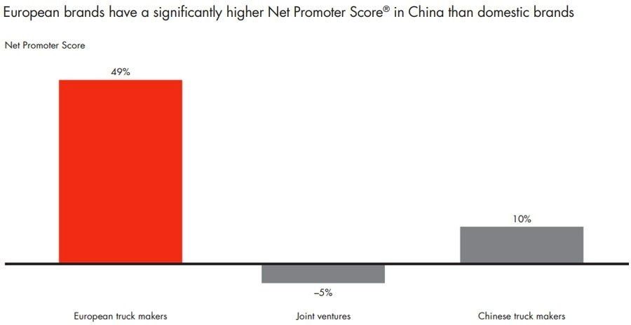 European brands have a significantly higher Net Promoter Score in China than domestic brands