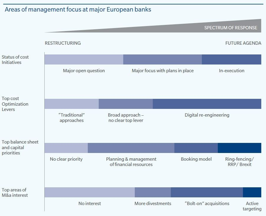 Management focus at major European banks