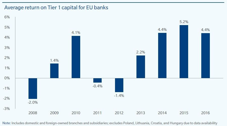 Average tier 1 capital bank return in Europe