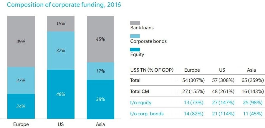 Composition of corporate funding 2016