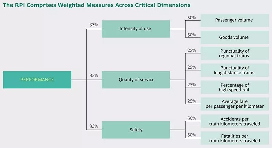 The RPI comprises weighted measures across critical dimensions