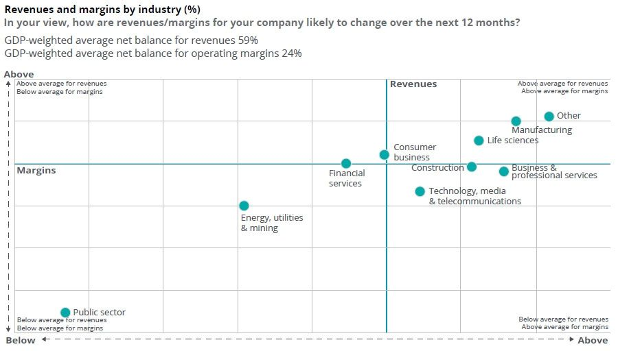 Revenue and margins by industry