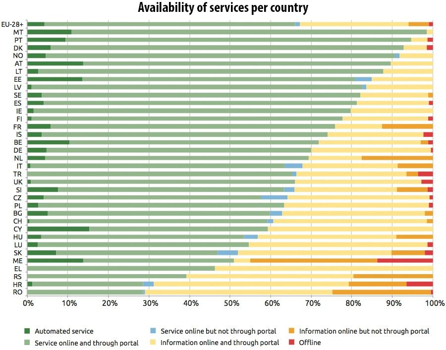 Availability of services per country