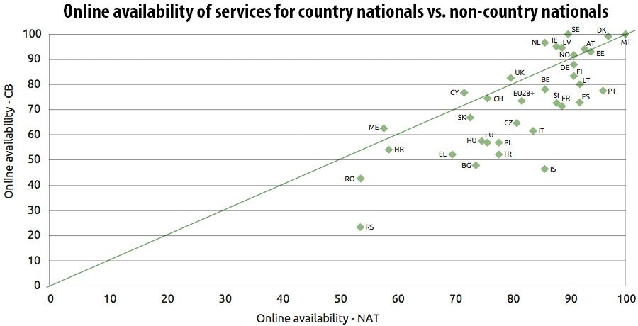 Online availability of services