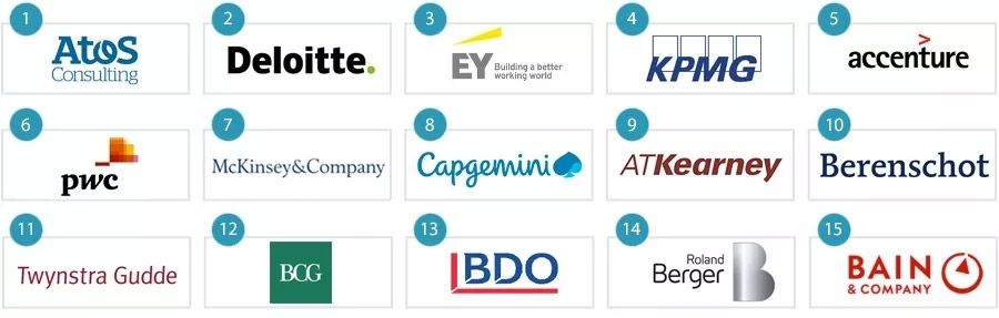 The best strategy consulting firms in the Netherlands