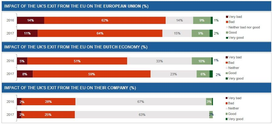 Economic impact of Brexit on: EU, NL, Your company