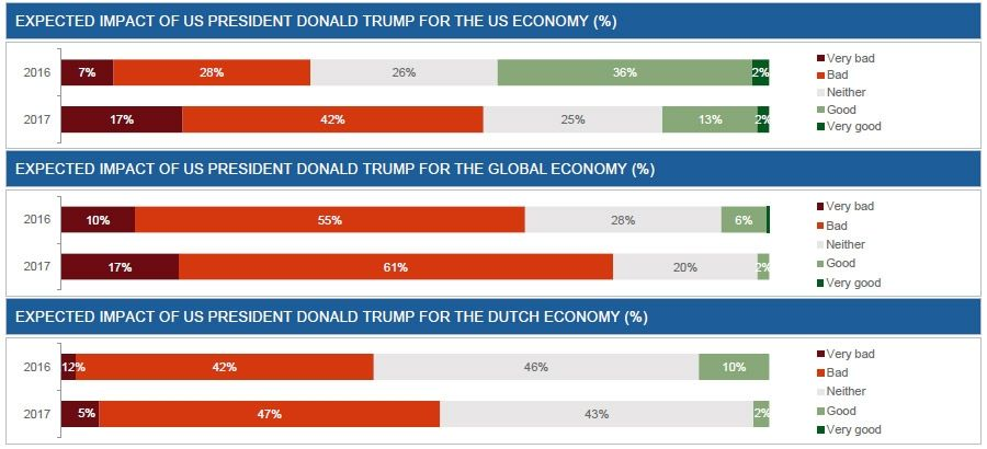 Expected economic impact of President Trump on: US, global, Netherlands