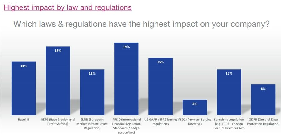 Highest impact by law and regulations