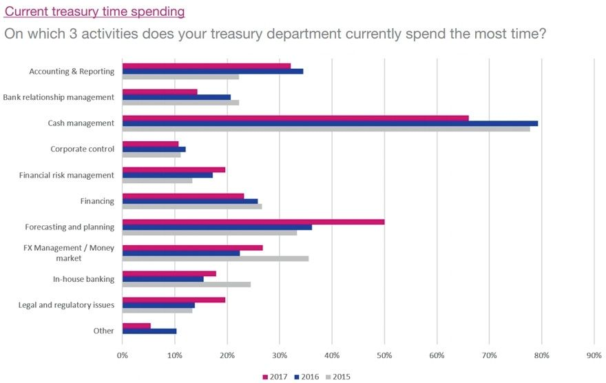 Current treasury time spending