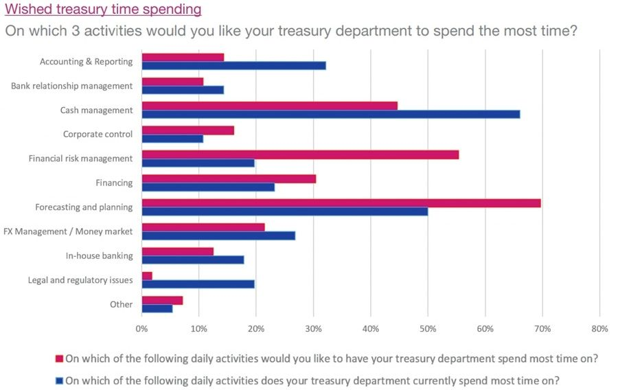 Wished treasury time spending