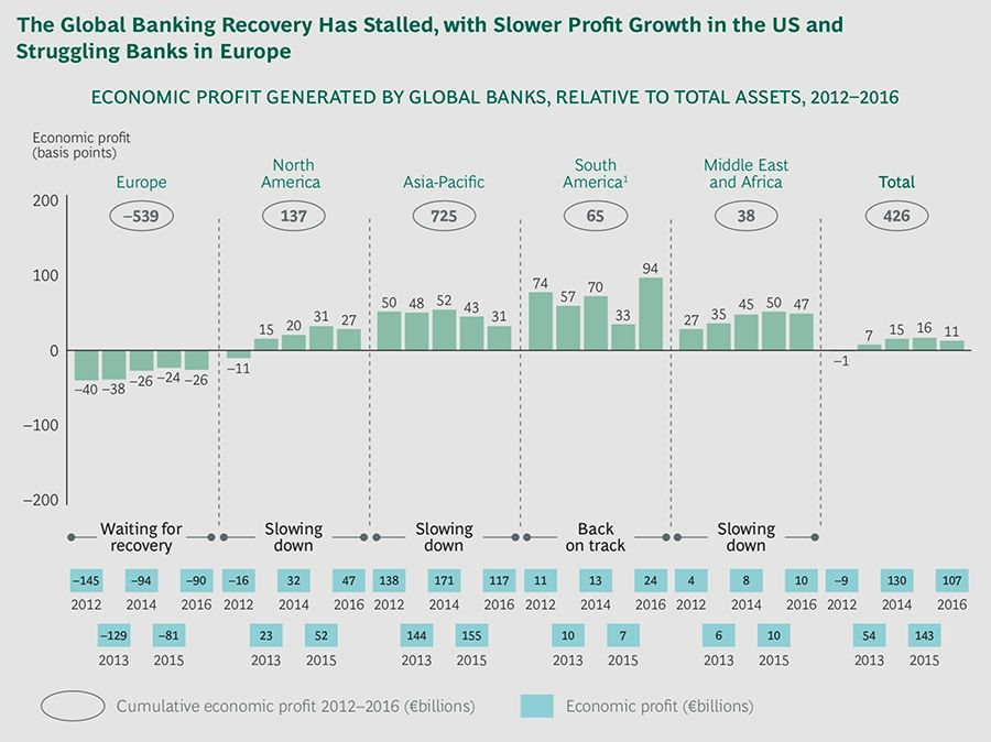 Economic profit overview