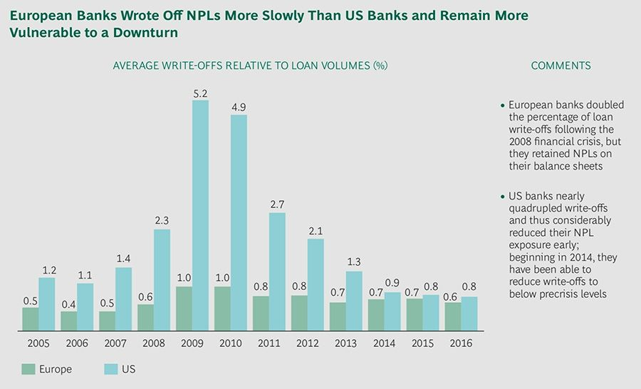 Non-performing loans