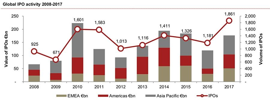 Global IPO activity