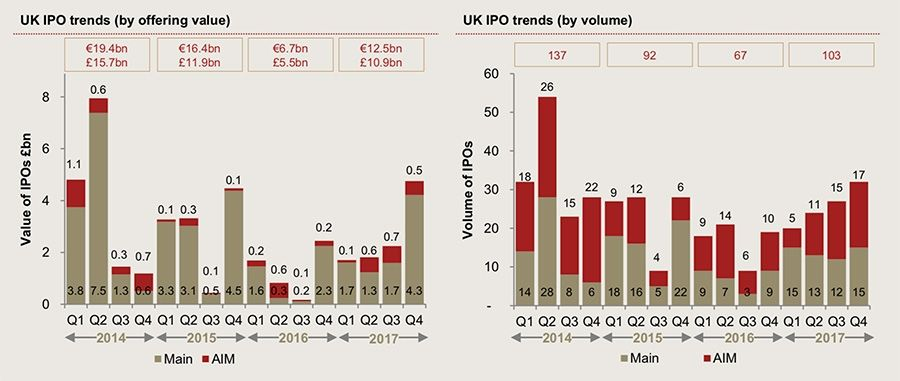 UK IPO trends