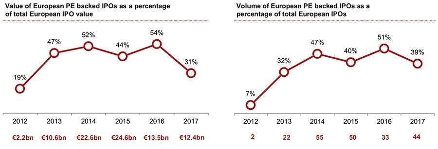 European IPO value
