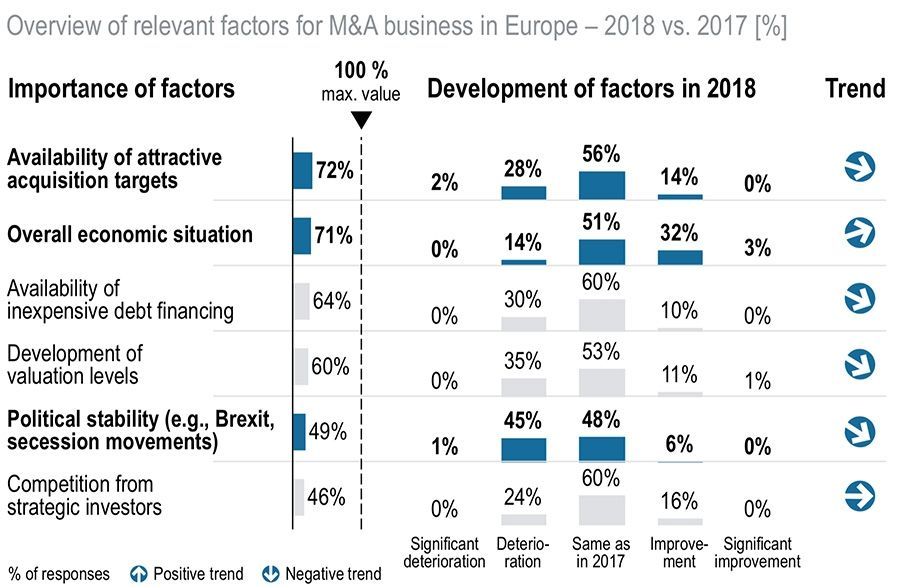 M&A businesses in Europe
