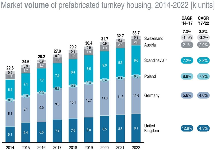Prefabricated market size by volume