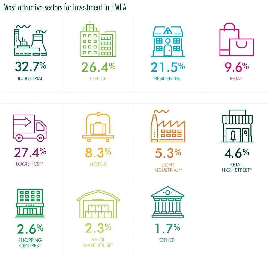 Most attractive sectors