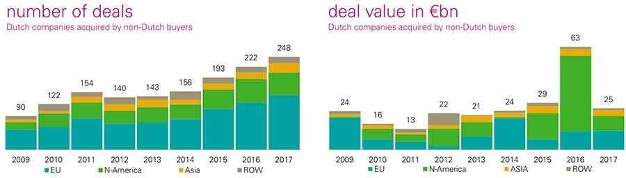 Number of deals in the Dutch M&A market