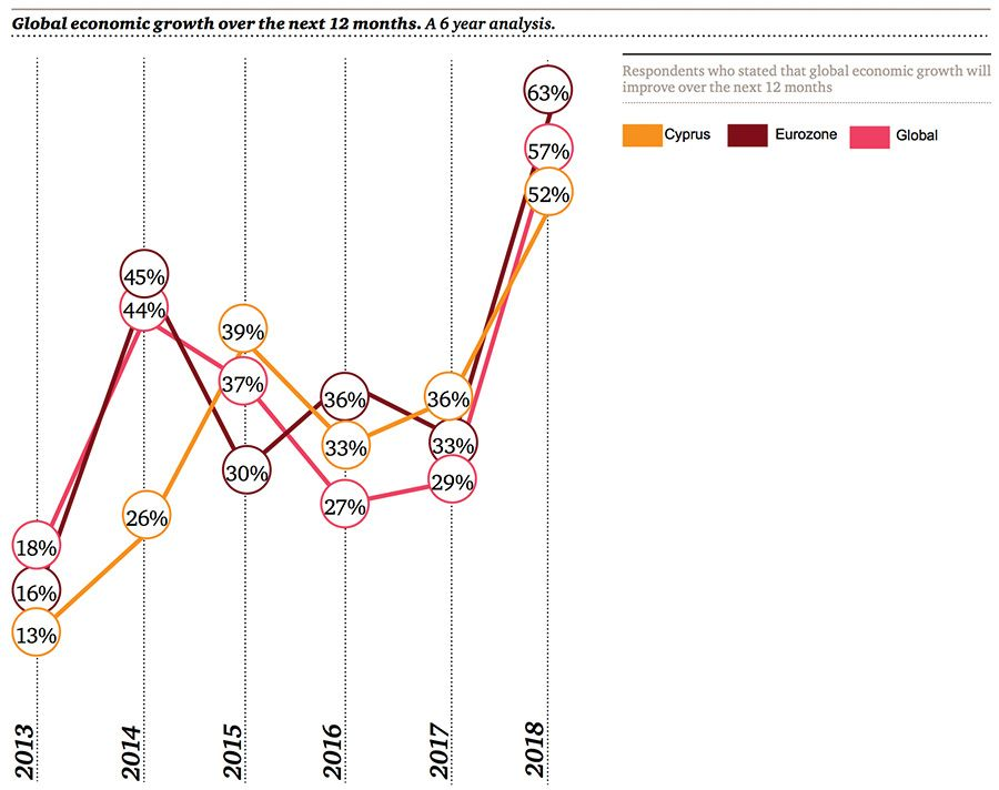 Global economic growth over the next 12 months