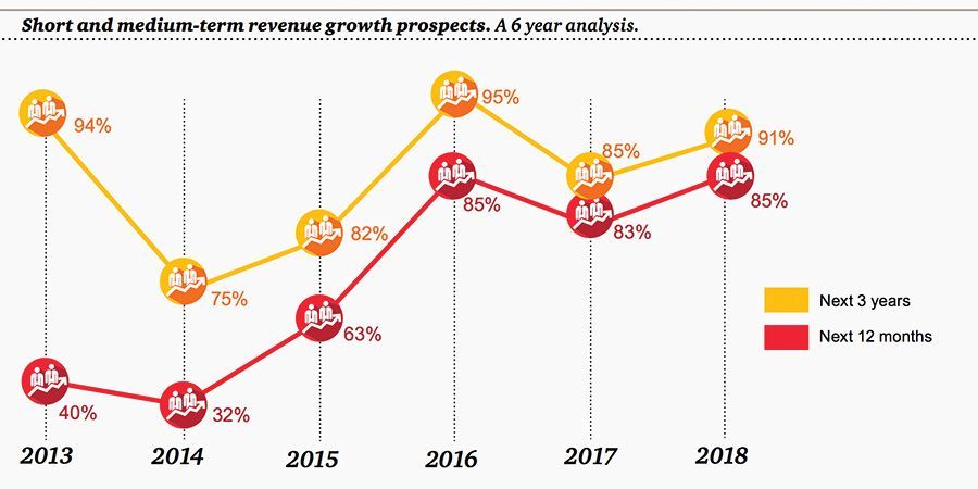 Short and medium-term revenue growth prospects