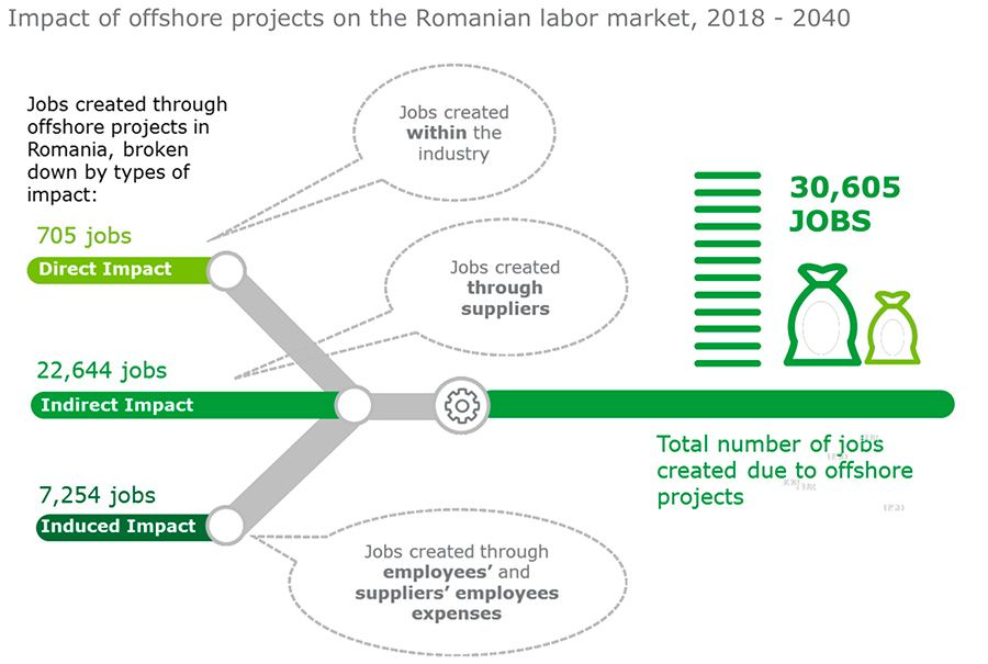 Impact of offshore projects on the Romanian labour market, 2018 – 2040
