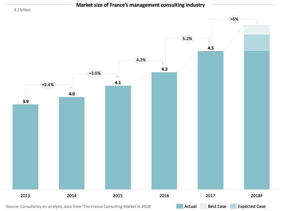 Market size of France's management consulting industry