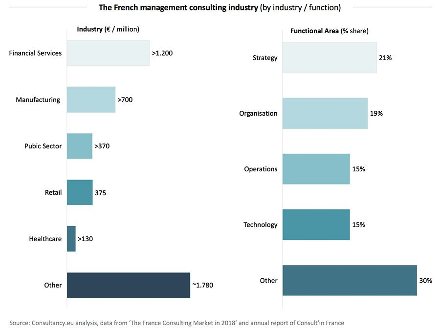 The French management consulting industry
