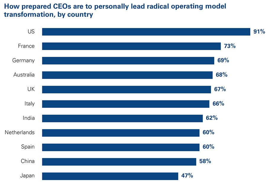 How prepared CEOs are to personally lead disruption