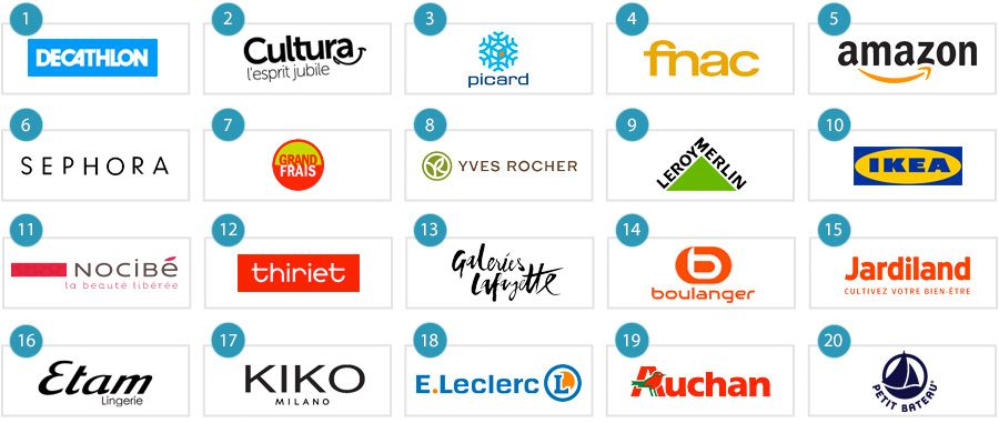 The 20 most popular retailers and e-commerce players of France