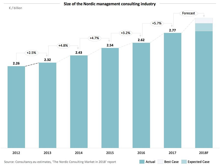 Consulting Industry Of Nordics Scandinavia Expands To 2 8 Billion