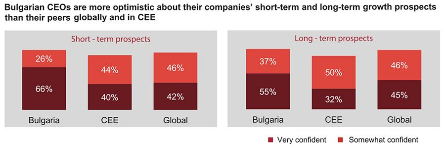 Bulgaria CEOs optimistic about their firms' future prospects
