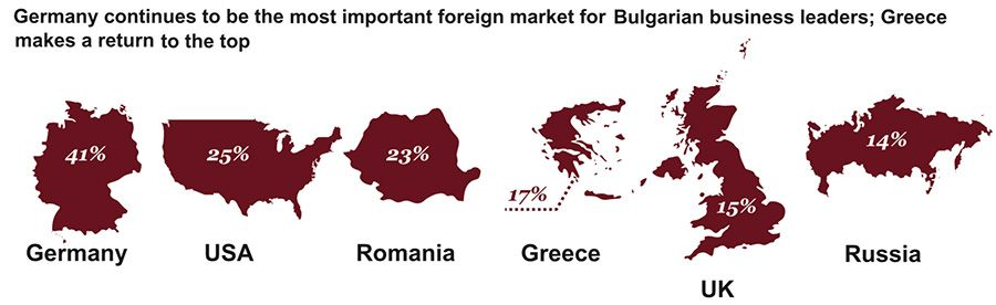 Countries most important to Bulgarian firm prospects