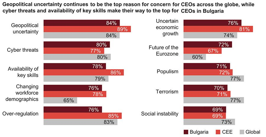 The biggest threats facing CEOs