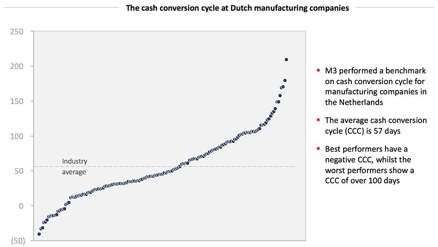 The cash conversion cycle at Dutch manufacturing companies