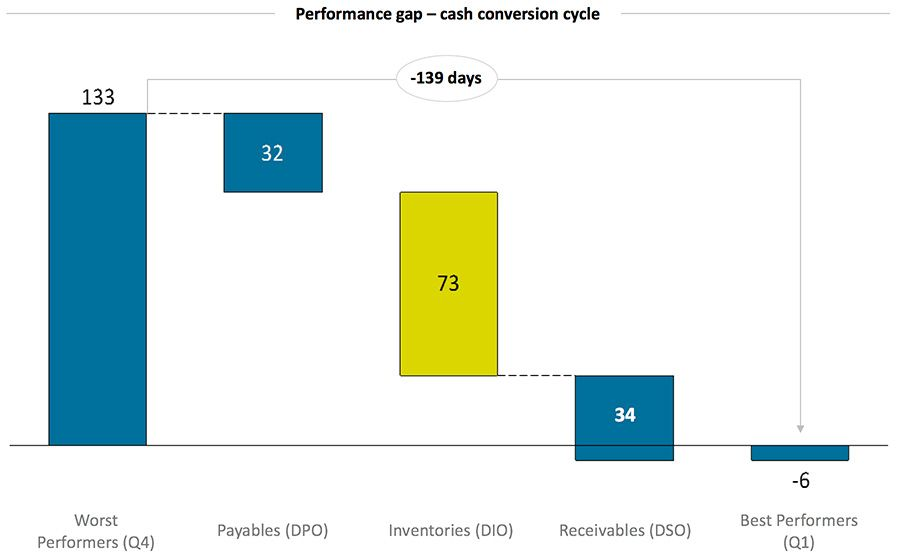 Performance gap – cash conversion cycle