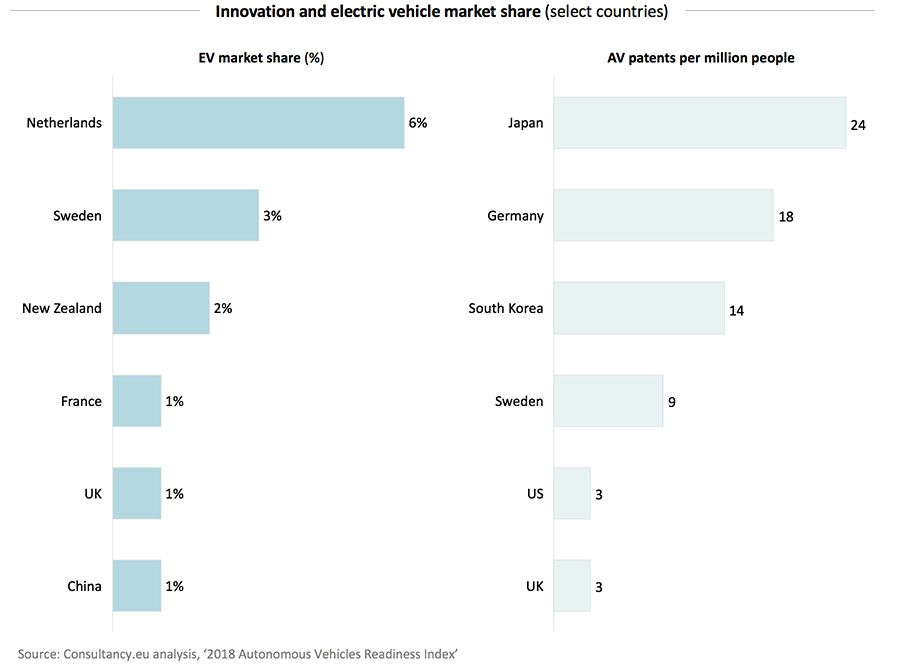 Innovation and electric vehicle market share (select countries)