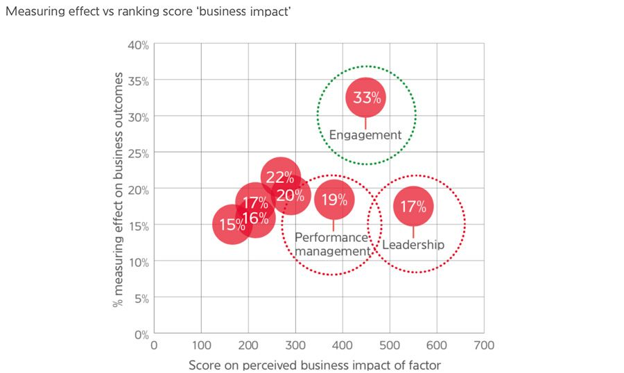 Measuring effect vs ranking score business impact