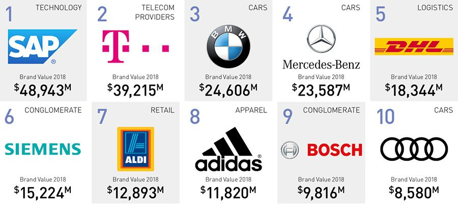 5f777a92 The 50 most valuable brands - companies in Germany 1-10