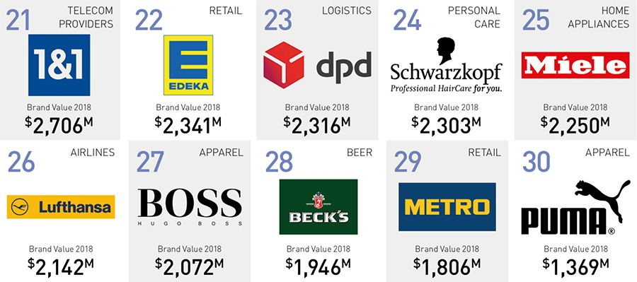 The 50 most valuable brands | companies in Germany