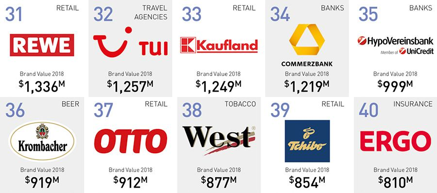 The 50 most valuable brands - companies in Germany 31-40