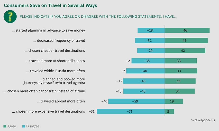 Russian consumers saving on travel