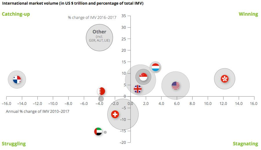 International market volume (in US $ trillion and percentage of total IMV)