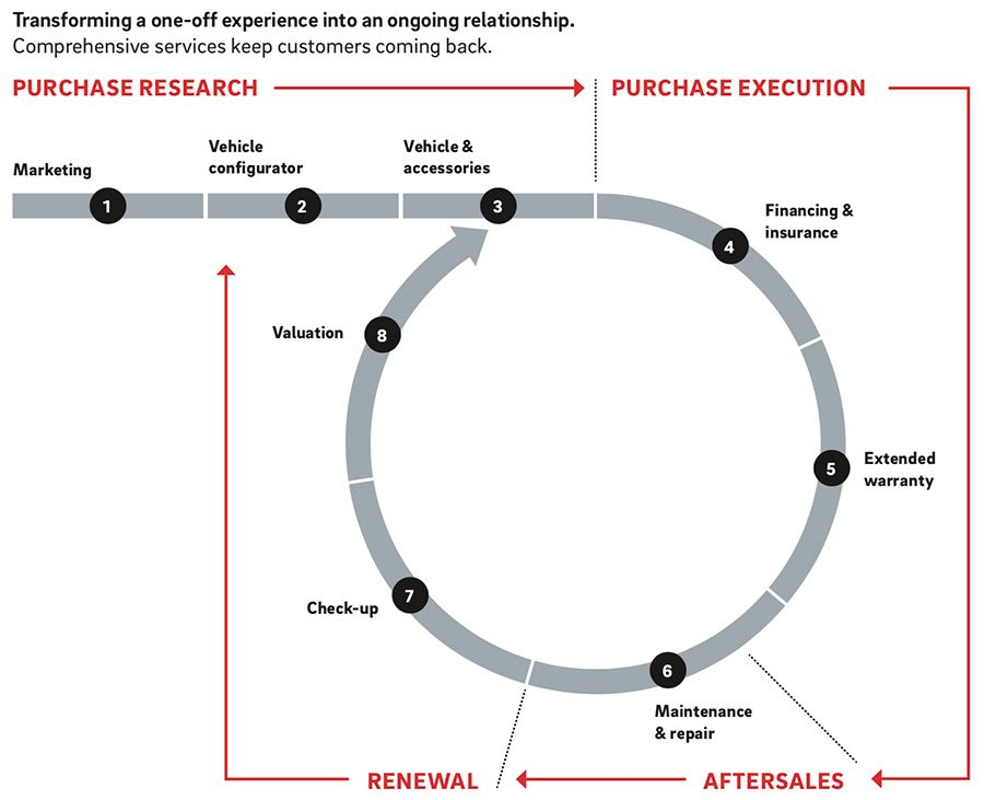 Transforming market experience and relationships