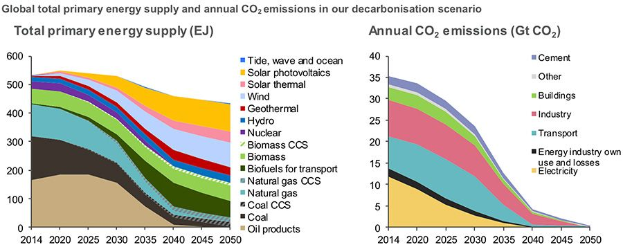 Global primary energy supply in decarbonisation scenario